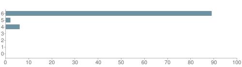 Chart?cht=bhs&chs=500x140&chbh=10&chco=6f92a3&chxt=x,y&chd=t:89,2,6,0,0,0,0&chm=t+89%,333333,0,0,10 t+2%,333333,0,1,10 t+6%,333333,0,2,10 t+0%,333333,0,3,10 t+0%,333333,0,4,10 t+0%,333333,0,5,10 t+0%,333333,0,6,10&chxl=1: other indian hawaiian asian hispanic black white